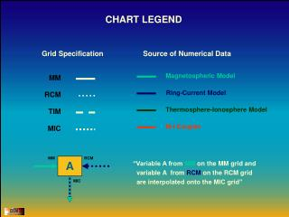 Grid Specification