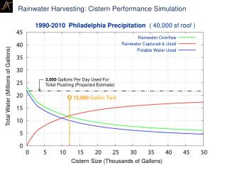 Rainwater Harvesting: Cistern Performance Simulation