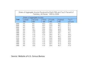 Source: Website of U.S. Census Bureau