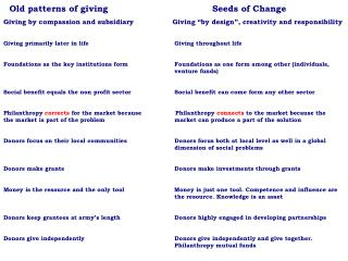 "Old patterns of giving 			Seeds of Change Giving by compassion and subsidiary	             Giving ""by design"", creativi"