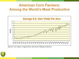 American Corn Farmers:  Among the World's Most Productive