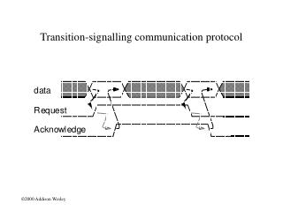Transition-signalling communication protocol