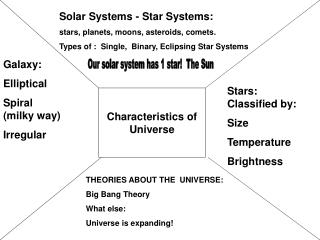 Characteristics of Universe