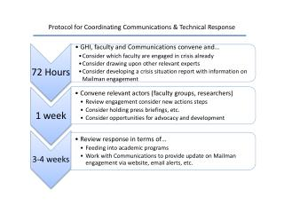 Protocol  for Coordinating  Communications  & Technical Response