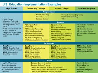 U.S. Education Implementation Examples