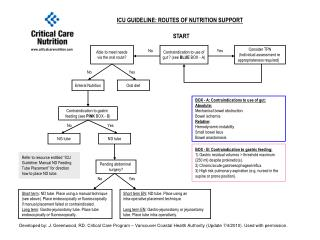 ICU GUIDELINE: ROUTES OF NUTRITION SUPPORT