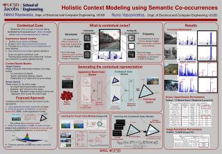 Learn appearance based models  for concepts Compute posterior probabilities   or  Semantic Multinomial  (SMN)  under ap