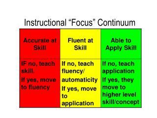 """Instructional """"Focus"""" Continuum"""