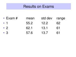 Results on Exams