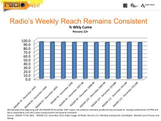 Radio's Weekly  Reach  Remains Consistent