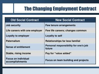 The Changing Employment Contract