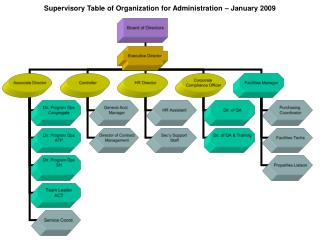 Supervisory Table of Organization for Administration – January 2009