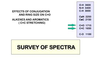 SURVEY OF SPECTRA
