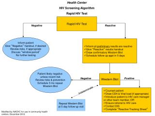 Health Center HIV Screening Algorithm Rapid HIV Test
