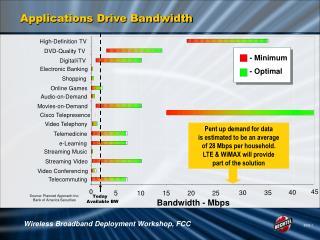Applications Drive Bandwidth