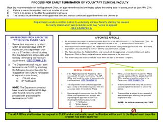 PROCESS FOR EARLY TERMINATION OF VOLUNTARY CLINICAL FACULTY
