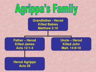 Agrippa's Family