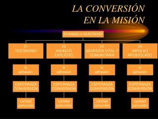 LA CONVERSIÓN  EN LA MISIÓN