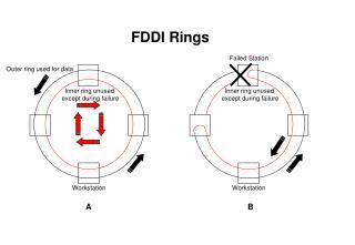 FDDI Rings