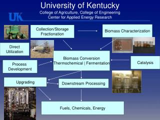 University of Kentucky College of Agriculture, College of Engineering Center for Applied Energy Research