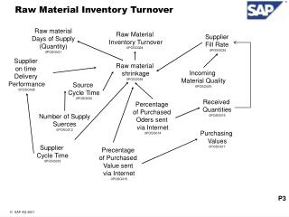 Raw Material Inventory Turnover