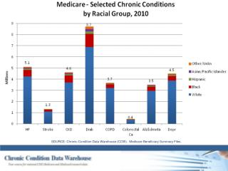 SOURCE: Chronic Condition Data Warehouse (CCW).  Medicare Beneficiary Summary Files.