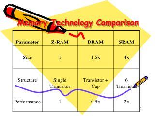 Memory Technology Comparison