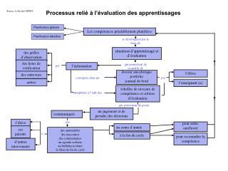 Processus relié à l'évaluation des apprentissages