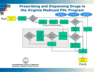 Prescribing and Dispensing Drugs in  the Virginia Medicaid PDL Program