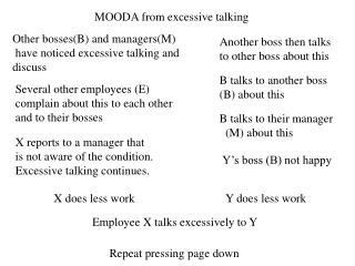 Employee X talks excessively to Y