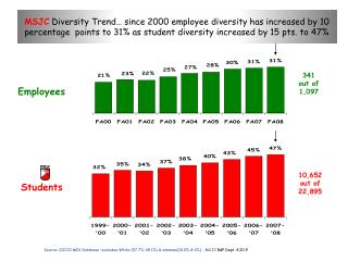 MSJC  Diversity Trend� since 2000 employee diversity has increased by 10 percentage  points to 31% as student diversity