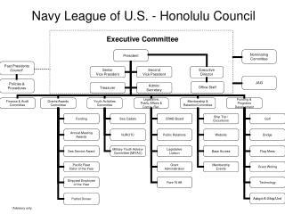 Navy League of U.S. - Honolulu Council