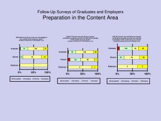 Follow-Up Surveys of Graduates and Employers Preparation in the Content Area