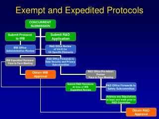 Exempt and Expedited Protocols
