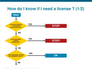 How do I know if I need a license ? (1/2)
