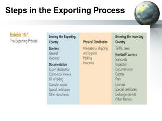 Steps in the Exporting Process