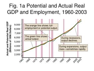 Fig. 1a Potential and Actual Real GDP and Employment, 1960-2003