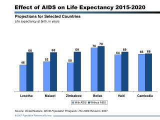 Projections for Selected Countries Life expectancy at birth, in years
