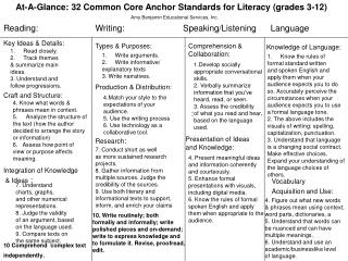 At-A-Glance: 32 Common Core Anchor Standards for Literacy (grades 3-12)
