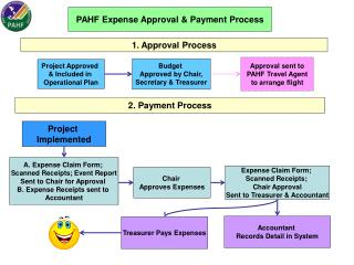 Project Approved  & Included in  Operational Plan