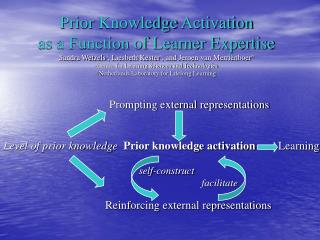 Prompting external representations Level of prior knowledge Prior knowledge activation         Learning self-construct