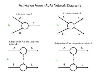 Activity on Arrow AoA Network Diagrams