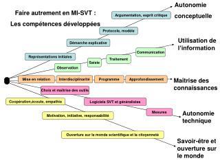 Autonomie  conceptuelle