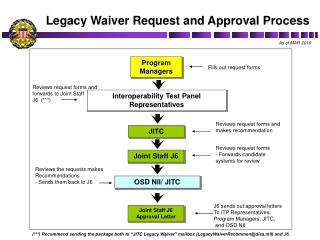 Legacy Waiver Request and Approval Process