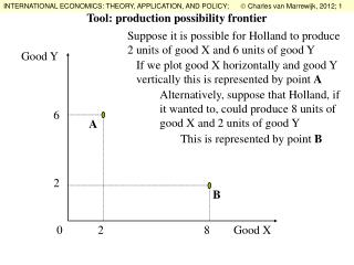 Tool: production possibility frontier