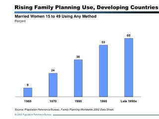 Rising Family Planning Use, Developing Countries