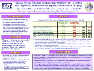 Prenatal Smoke Exposure and Language Outcomes at 15 Months: Social Aspects of Communication vs Expressive and Receptive