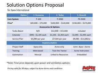 Solution Options Proposal
