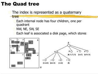 The Quad tree
