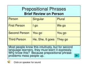 Prepositional Phrases Brief Review on Person